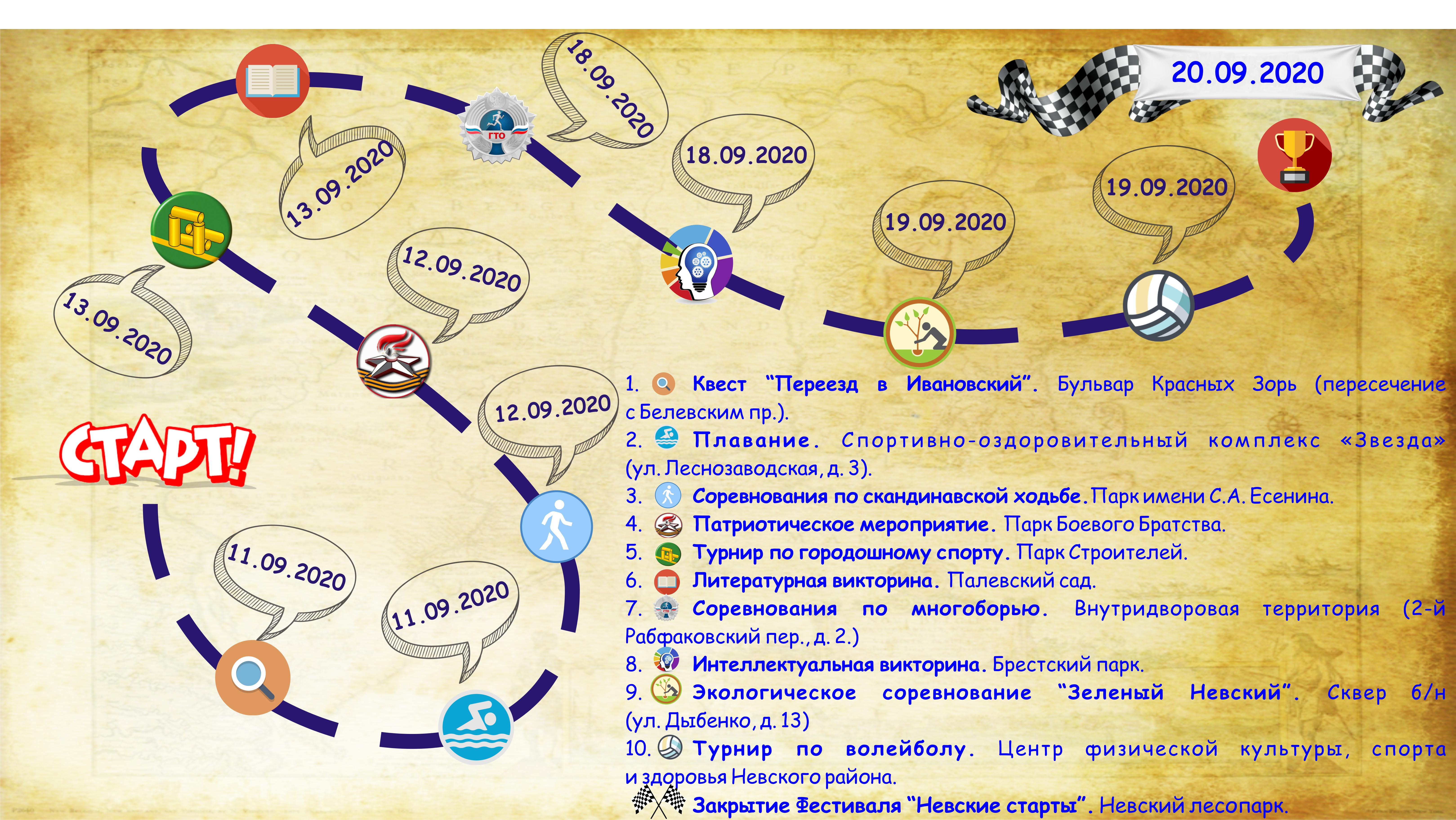 Карта этапов